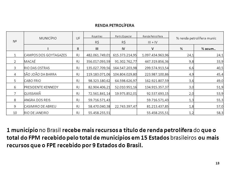 RENDA PETROLÍFERA - INJUSTIÇA COM OS DEMAIS ENTES FEDERADOS RENDA PETROLÍFERA Nº MUNICÍPIOUF RoyaltiesPartic EspecialRenda Petrolífera % renda petrolí