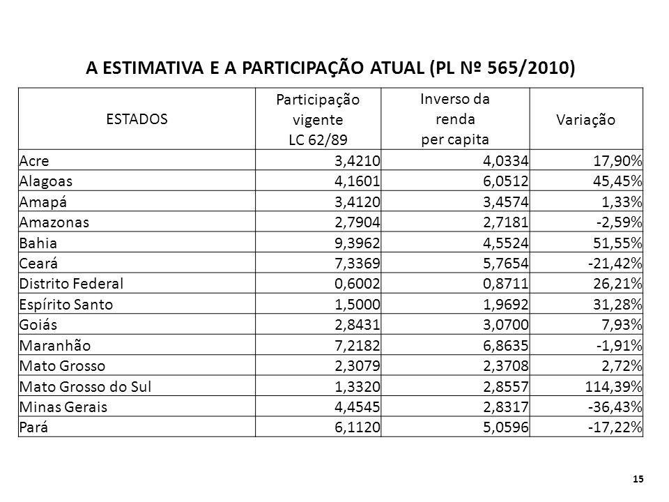 A ESTIMATIVA E A PARTICIPAÇÃO ATUAL (PL Nº 565/2010) ESTADOS Participação Inverso da vigente renda Variação LC 62/89 per capita Acre3,42104,033417,90%