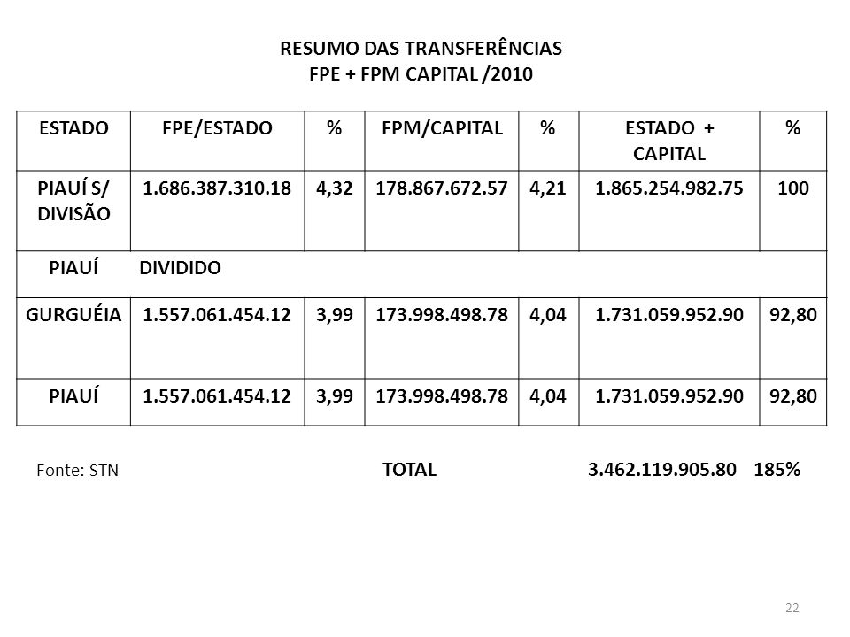 ESTADOFPE/ESTADO%FPM/CAPITAL%ESTADO + CAPITAL % PIAUÍ S/ DIVISÃO 1.686.387.310.184,32178.867.672.574,211.865.254.982.75100 PIAUÍDIVIDIDO GURGUÉIA1.557