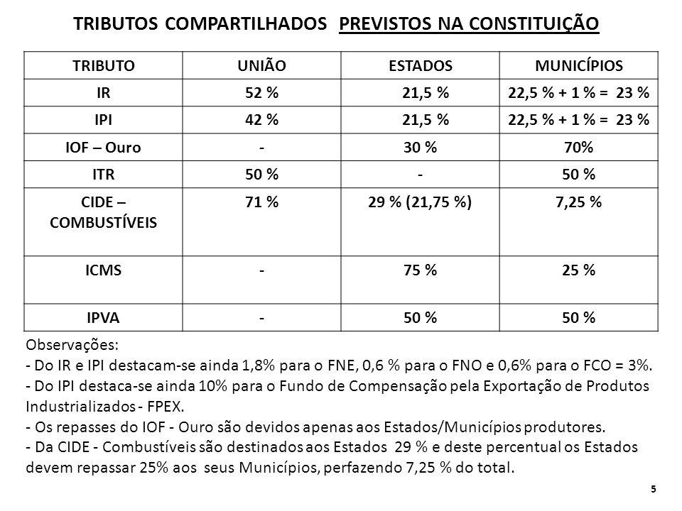 TRIBUTOS COMPARTILHADOS PREVISTOS NA CONSTITUIÇÃO TRIBUTOUNIÃOESTADOSMUNICÍPIOS IR52 % 21,5 %22,5 % + 1 % = 23 % IPI42 % 21,5 %22,5 % + 1 % = 23 % IOF