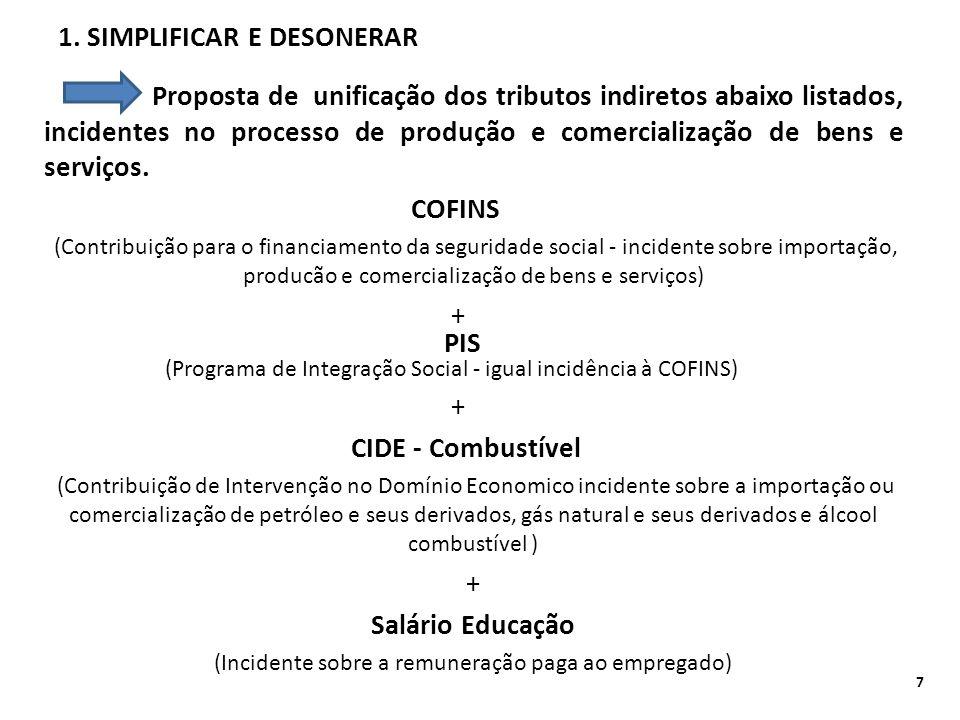 1. SIMPLIFICAR E DESONERAR Proposta de unificação dos tributos indiretos abaixo listados, incidentes no processo de produção e comercialização de bens