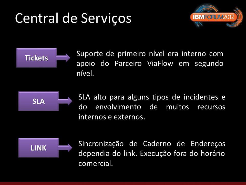 Central de Serviços TicketsTickets Suporte de primeiro nível era interno com apoio do Parceiro ViaFlow em segundo nível.