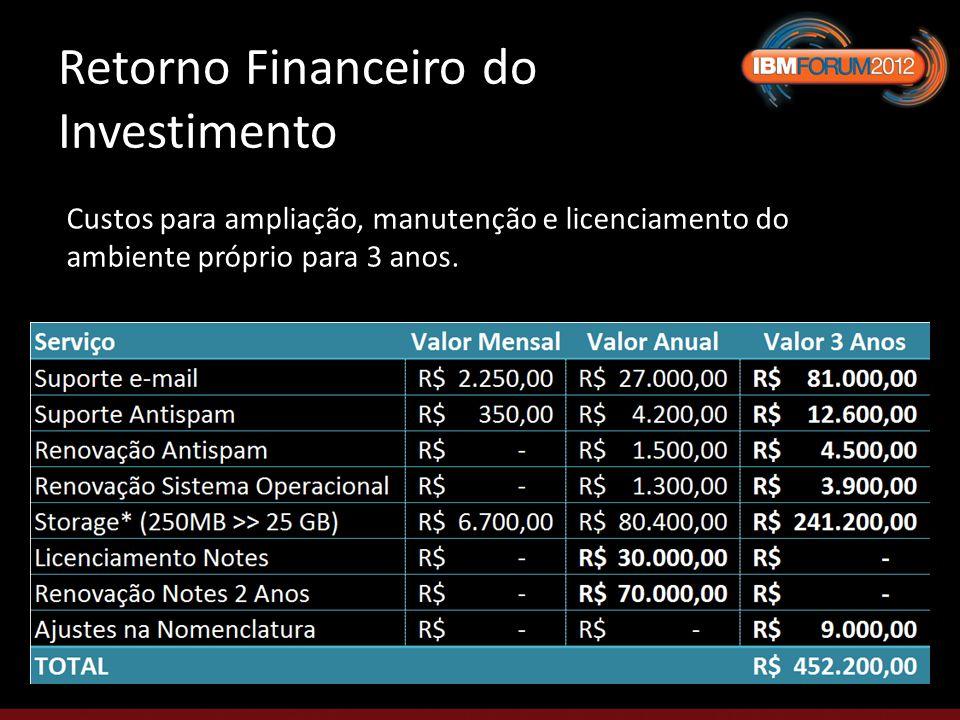 Retorno Financeiro do Investimento Custos para ampliação, manutenção e licenciamento do ambiente próprio para 3 anos.