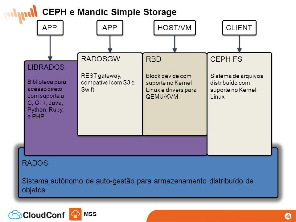 MSS RADOS Sistema autônomo de auto-gestão para armazenamento distribuído de objetos RADOS Sistema autônomo de auto-gestão para armazenamento distribuído de objetos LIBRADOS Biblioteca para acesso direto com suporte a C, C++, Java, Python, Ruby, e PHP LIBRADOS Biblioteca para acesso direto com suporte a C, C++, Java, Python, Ruby, e PHP RBD Block device com suporte no Kernel Linux e drivers para QEMU/KVM RBD Block device com suporte no Kernel Linux e drivers para QEMU/KVM CEPH FS Sistema de arquivos distribuído com suporte no Kernel Linux CEPH FS Sistema de arquivos distribuído com suporte no Kernel Linux RADOSGW REST gateway, compatível com S3 e Swift RADOSGW REST gateway, compatível com S3 e Swift APP HOST/VM CLIENT CEPH e Mandic Simple Storage