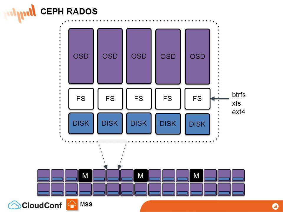 MSS RADOS Sistema autônomo de auto-gestão para armazenamento distribuído de objetos RADOS Sistema autônomo de auto-gestão para armazenamento distribuído de objetos LIBRADOS Biblioteca para acesso direto com suporte a C, C++, Java, Python, Ruby, e PHP LIBRADOS Biblioteca para acesso direto com suporte a C, C++, Java, Python, Ruby, e PHP RBD Block device com suporte no Kernel Linux e drivers para QEMU/KVM RBD Block device com suporte no Kernel Linux e drivers para QEMU/KVM CEPH FS Sistema de arquivos distribuído com suporte no Kernel Linux CEPH FS Sistema de arquivos distribuído com suporte no Kernel Linux RADOSGW REST gateway, compatível com S3 e Swift RADOSGW REST gateway, compatível com S3 e Swift APP HOST/VM CLIENT CEPH Filesystem