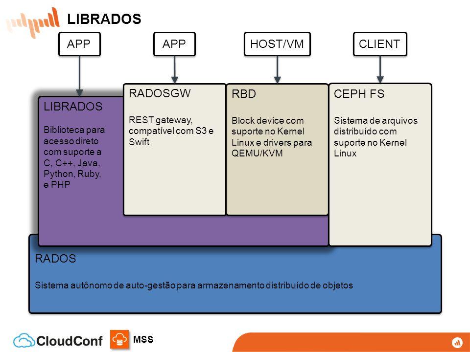 MSS RADOS Sistema autônomo de auto-gestão para armazenamento distribuído de objetos RADOS Sistema autônomo de auto-gestão para armazenamento distribuído de objetos LIBRADOS Biblioteca para acesso direto com suporte a C, C++, Java, Python, Ruby, e PHP LIBRADOS Biblioteca para acesso direto com suporte a C, C++, Java, Python, Ruby, e PHP RBD Block device com suporte no Kernel Linux e drivers para QEMU/KVM RBD Block device com suporte no Kernel Linux e drivers para QEMU/KVM CEPH FS Sistema de arquivos distribuído com suporte no Kernel Linux CEPH FS Sistema de arquivos distribuído com suporte no Kernel Linux RADOSGW REST gateway, compatível com S3 e Swift RADOSGW REST gateway, compatível com S3 e Swift APP HOST/VM CLIENT LIBRADOS