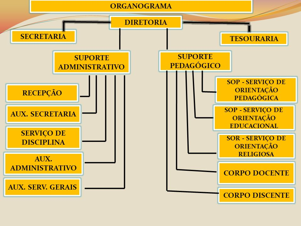 ORGANOGRAMA DIRETORIA SUPORTE ADMINISTRATIVO SECRETARIA TESOURARIA SOR - SERVIÇO DE ORIENTAÇÃO RELIGIOSA CORPO DISCENTE CORPO DOCENTE SERVIÇO DE DISCI