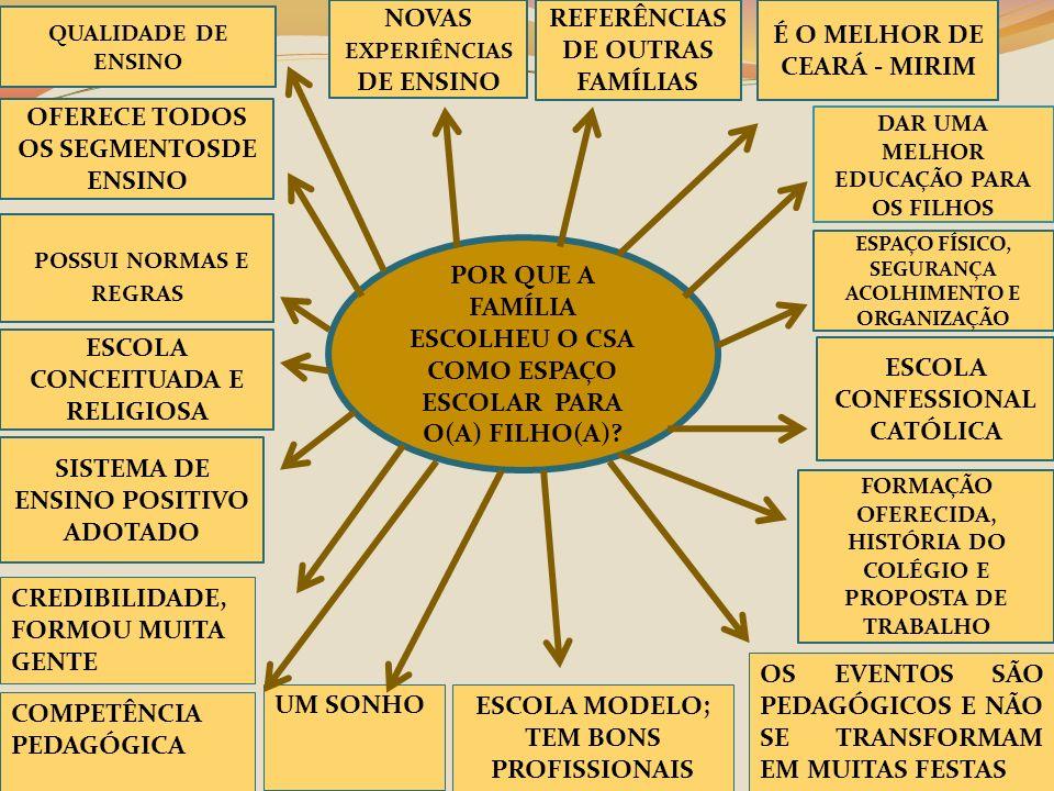 POSSUI NORMAS E REGRAS QUALIDADE DE ENSINO ESPAÇO FÍSICO, SEGURANÇA ACOLHIMENTO E ORGANIZAÇÃO NOVAS EXPERIÊNCIAS DE ENSINO REFERÊNCIAS DE OUTRAS FAMÍL