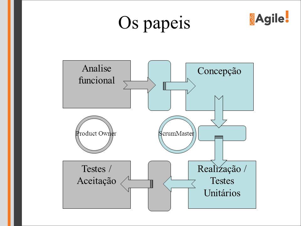 Os papeis Analise funcional Concepção Realização / Testes Unitários Testes / Aceitação ScrumMasterProduct Owner