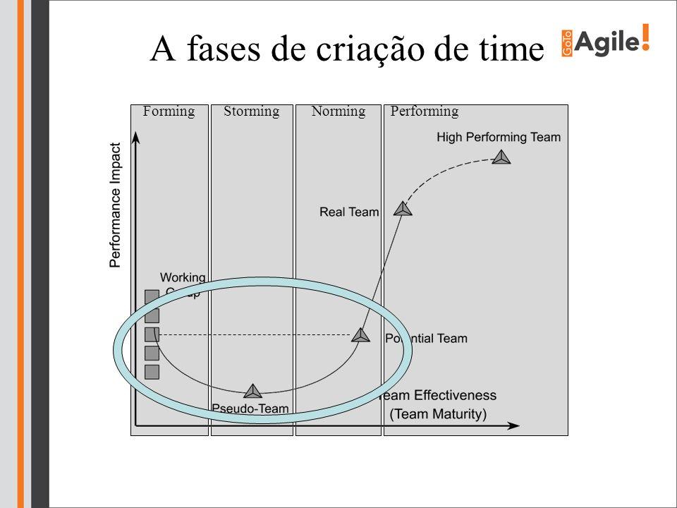 A fases de criação de time StormingFormingNormingPerforming