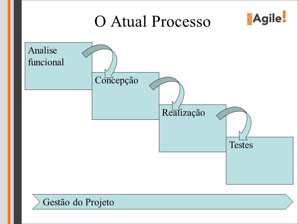 Introduzindo um sistema puxado Analise funcional Concepção RealizaçãoTestes