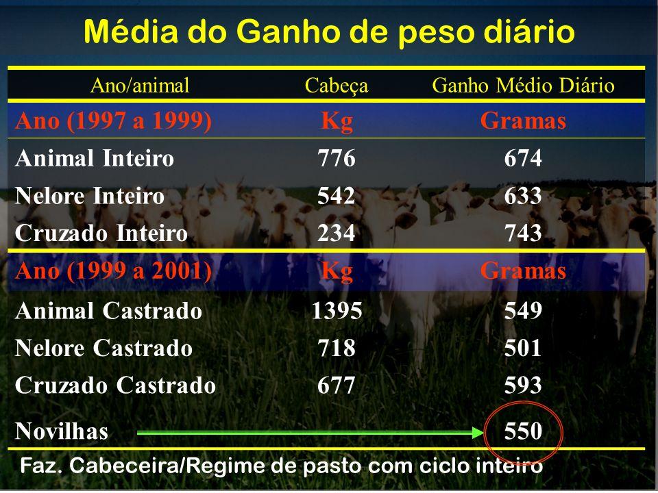 Ano/animalCabeçaGanho Médio Diário Ano (1997 a 1999)KgGramas Animal Inteiro776674 Nelore Inteiro542633 Cruzado Inteiro234743 Ano (1999 a 2001)KgGramas
