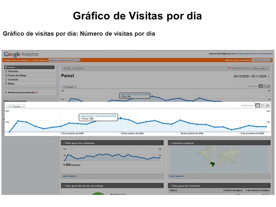 Gráfico de Visitas por dia Gráfico de visitas por dia: Número de visitas por dia