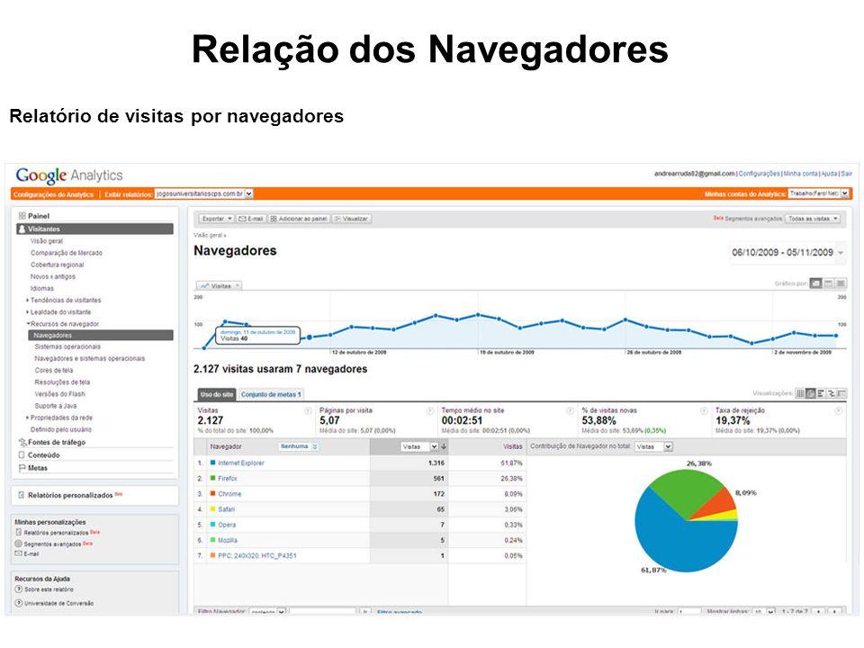 Relação dos Navegadores Relatório de visitas por navegadores
