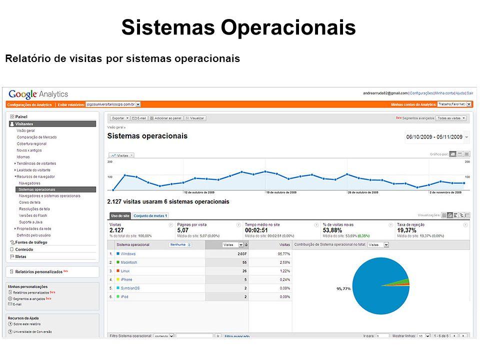 Sistemas Operacionais Relatório de visitas por sistemas operacionais