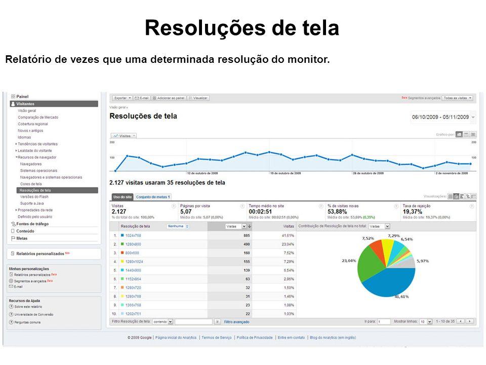 Resoluções de tela Relatório de vezes que uma determinada resolução do monitor.