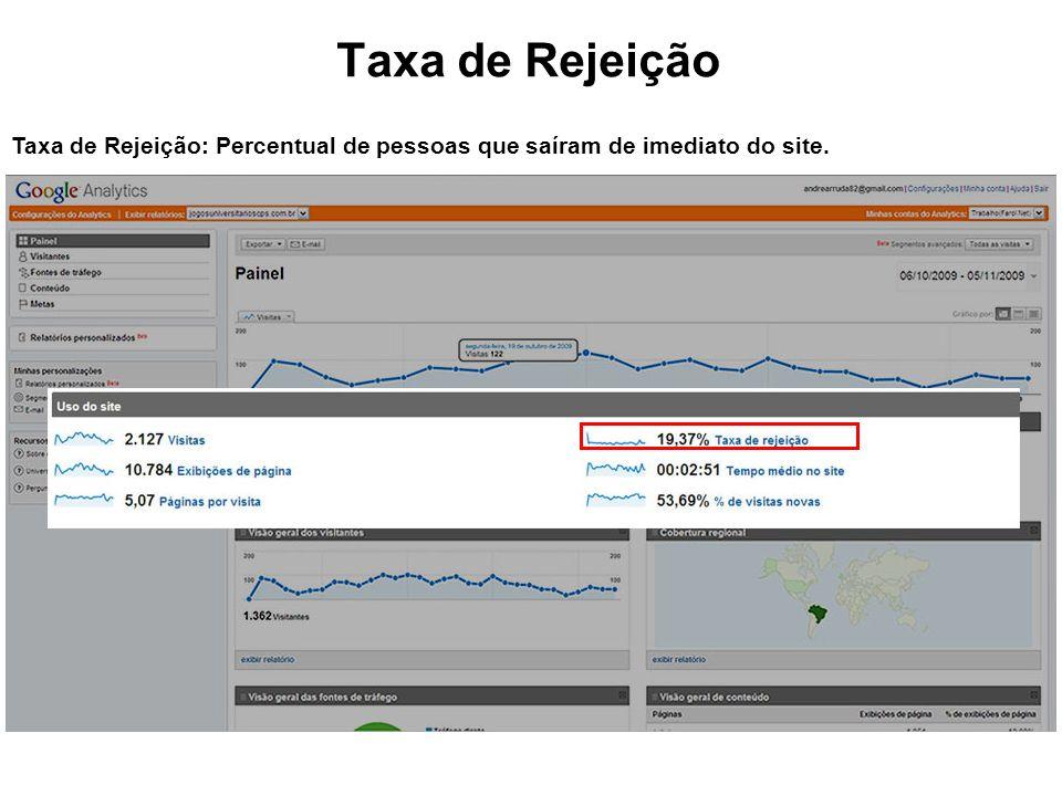 Taxa de Rejeição Taxa de Rejeição: Percentual de pessoas que saíram de imediato do site.