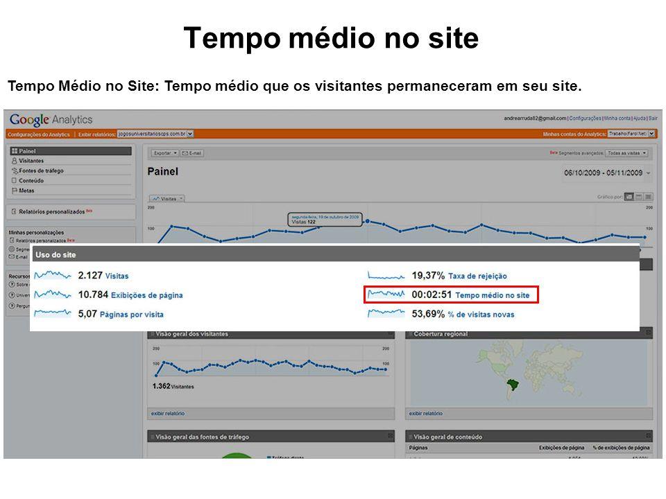 Tempo médio no site Tempo Médio no Site: Tempo médio que os visitantes permaneceram em seu site.