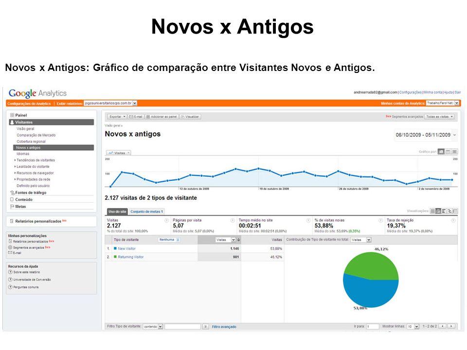 Novos x Antigos Novos x Antigos: Gráfico de comparação entre Visitantes Novos e Antigos.