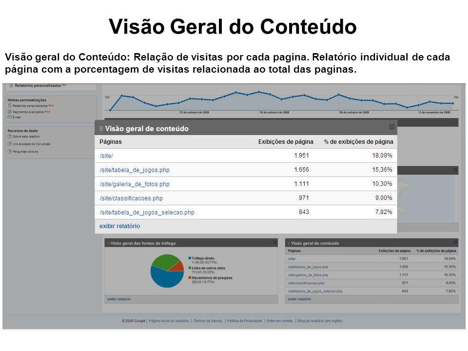 Visão Geral do Conteúdo Visão geral do Conteúdo: Relação de visitas por cada pagina.