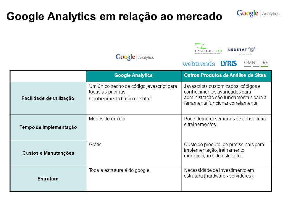 Google Analytics em relação ao mercado Google AnalyticsOutros Produtos de Análise de Sites Facilidade de utilização Um único trecho de código javascript para todas as páginas.