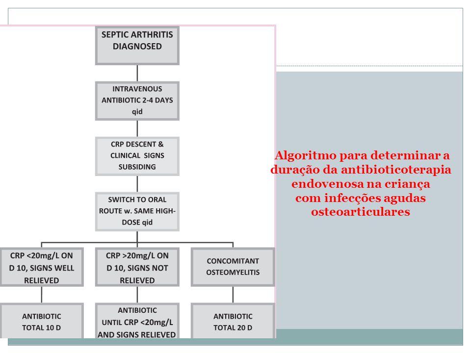 Algoritmo para determinar a duração da antibioticoterapia endovenosa na criança com infecções agudas osteoarticulares