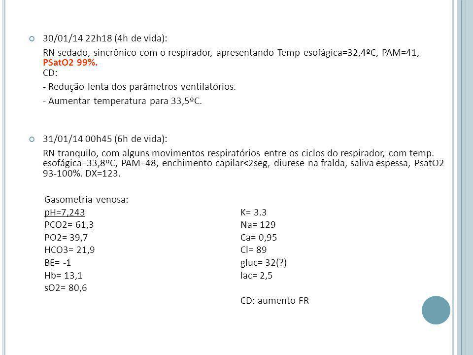 30/01/14 22h18 (4h de vida): RN sedado, sincrônico com o respirador, apresentando Temp esofágica=32,4ºC, PAM=41, PSatO2 99%.