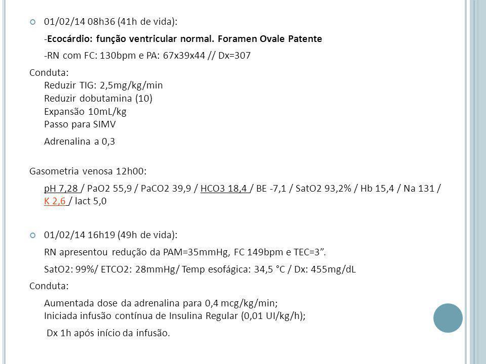 01/02/14 08h36 (41h de vida): -Ecocárdio: função ventricular normal.