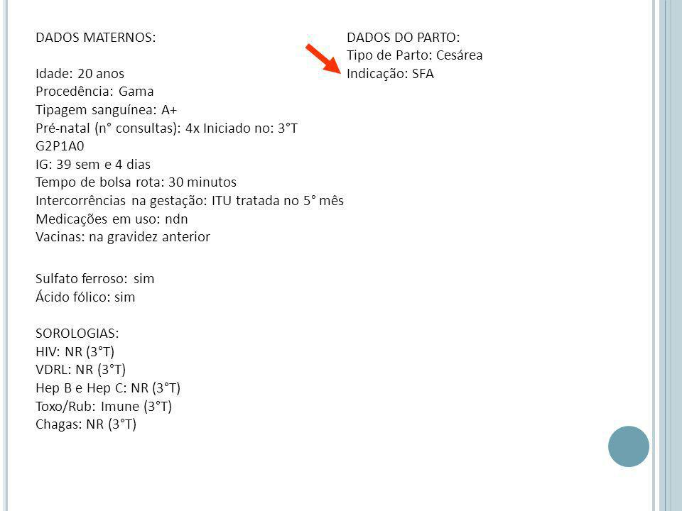 DADOS MATERNOS: Idade: 20 anos Procedência: Gama Tipagem sanguínea: A+ Pré-natal (n° consultas): 4x Iniciado no: 3°T G2P1A0 IG: 39 sem e 4 dias Tempo de bolsa rota: 30 minutos Intercorrências na gestação: ITU tratada no 5° mês Medicações em uso: ndn Vacinas: na gravidez anterior Sulfato ferroso: sim Ácido fólico: sim SOROLOGIAS: HIV: NR (3°T) VDRL: NR (3°T) Hep B e Hep C: NR (3°T) Toxo/Rub: Imune (3°T) Chagas: NR (3°T) DADOS DO PARTO: Tipo de Parto: Cesárea Indicação: SFA