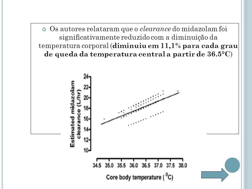 Os autores relataram que o clearance do midazolam foi significativamente reduzido com a diminuição da temperatura corporal ( diminuiu em 11,1% para cada grau de queda da temperatura central a partir de 36.5°C )