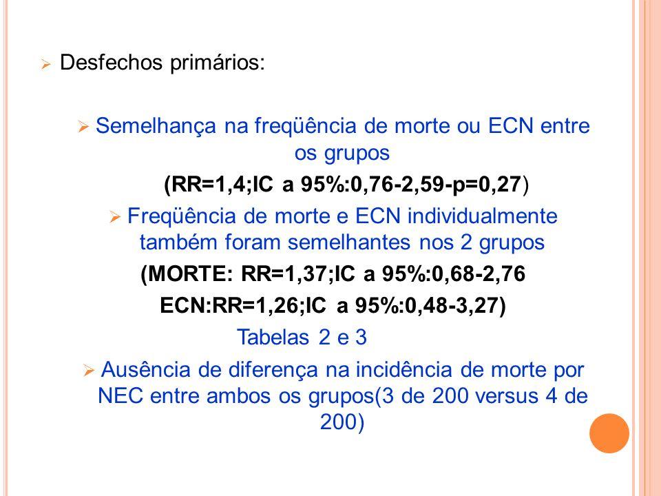 Desfechos primários: Semelhança na freqüência de morte ou ECN entre os grupos (RR=1,4;IC a 95%:0,76-2,59-p=0,27) Freqüência de morte e ECN individualm