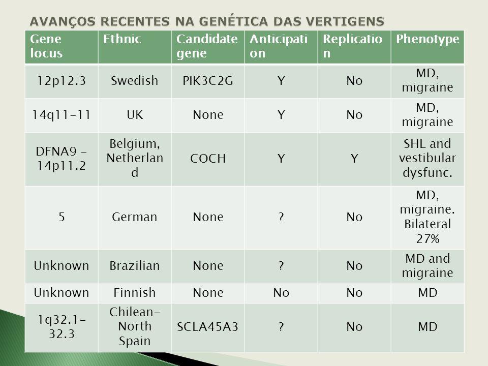Doença de Meniérè familiar- associação de genes candidatos na doença de Meniérè- Nenhum deles foi replicado em um população independente história fami
