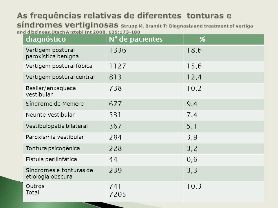 Características de início Duração Intensidade Constancia ou intermitência Progressão, estabilização ou regressão Fatores de melhora ou piora Concomitâ
