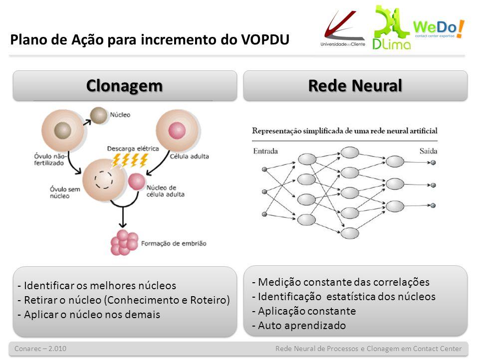 Conarec – 2.010 Rede Neural de Processos e Clonagem em Contact Center - Identificar os melhores núcleos - Retirar o núcleo (Conhecimento e Roteiro) -