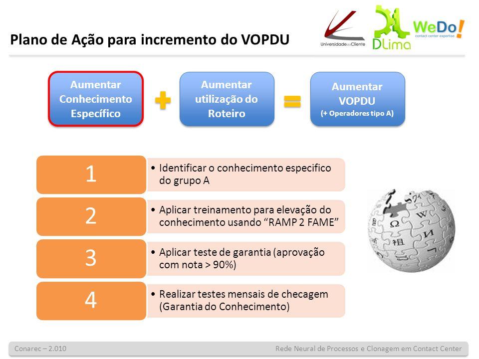 Conarec – 2.010 Rede Neural de Processos e Clonagem em Contact Center Plano de Ação para incremento do VOPDU Aumentar Conhecimento Específico Aumentar