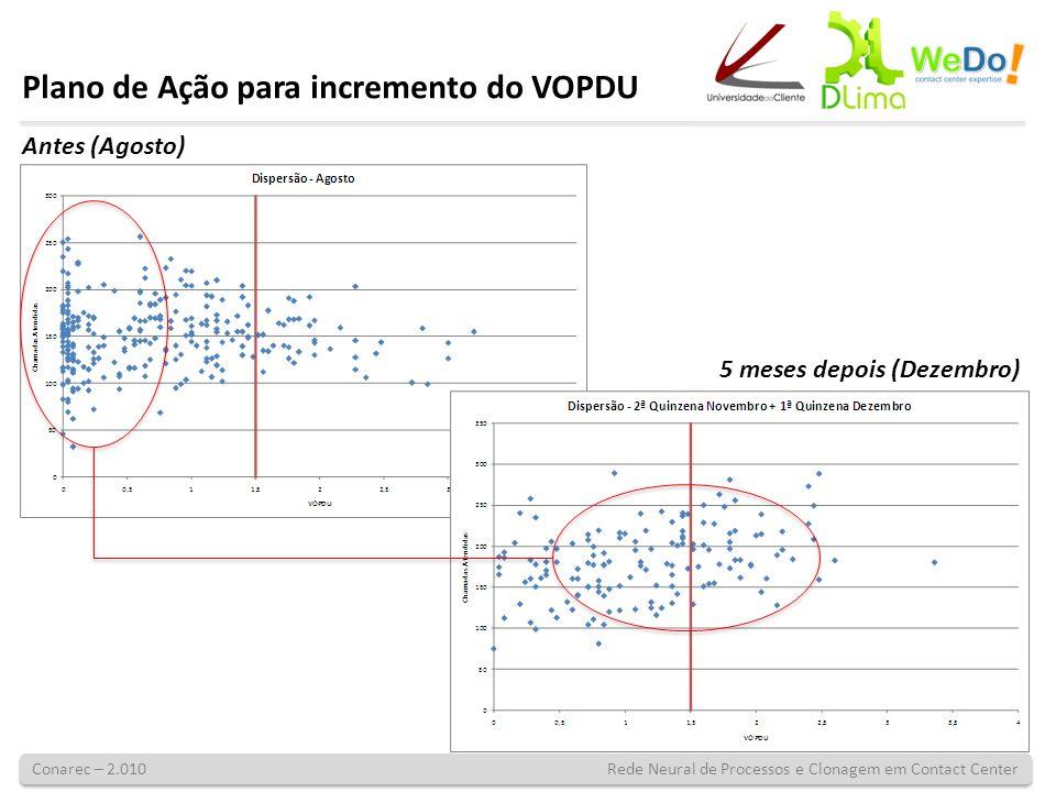 Conarec – 2.010 Rede Neural de Processos e Clonagem em Contact Center Plano de Ação para incremento do VOPDU Antes (Agosto) 5 meses depois (Dezembro)