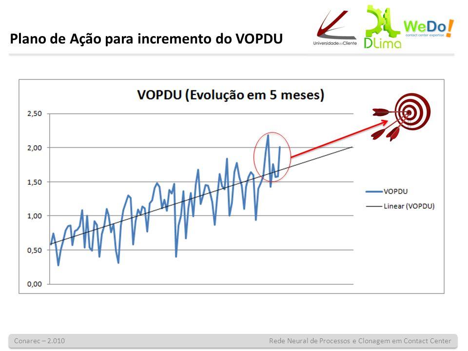 Conarec – 2.010 Rede Neural de Processos e Clonagem em Contact Center Plano de Ação para incremento do VOPDU