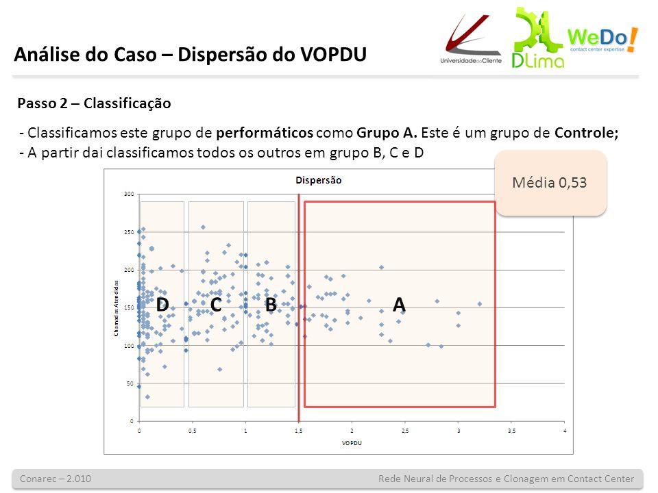 Conarec – 2.010 Rede Neural de Processos e Clonagem em Contact Center Desta forma os Grupos tinham como média: GrupoVOPDU A1,75 B1,35 C0,68 D0,22 Análise do Caso – Dispersão do VOPDU E se todos fossem como o Grupo A.