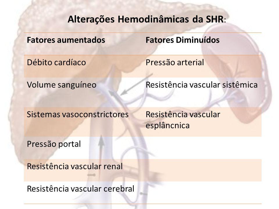 Síndrome Hepatorrenal - SHR Quadro clínico: – Acentuada retenção de sódio e água: edema, ascite, hiponatremia dilucional – Estágios finais: Ascite difícil controle Uréia aumentada Náuseas, vômitos Obnubilação, coma Hipotensão Oligúria progressiva