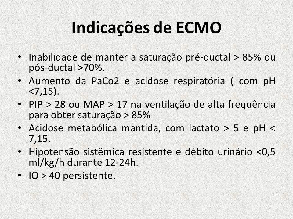 Indicações de ECMO Inabilidade de manter a saturação pré-ductal > 85% ou pós-ductal >70%. Aumento da PaCo2 e acidose respiratória ( com pH <7,15). PIP