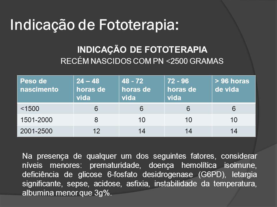 INDICAÇÃO DE FOTOTERAPIA RECÉM NASCIDOS COM PN <2500 GRAMAS Peso de nascimento 24 – 48 horas de vida 48 - 72 horas de vida 72 - 96 horas de vida > 96
