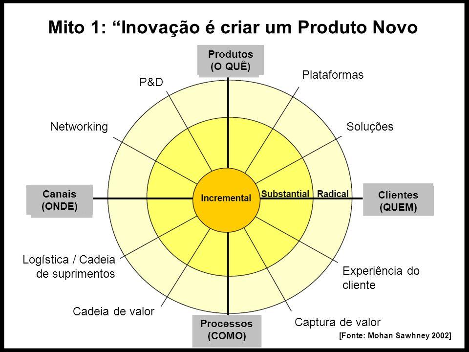 [Fonte: Mohan Sawhney 2002] Plataformas Soluções Experiência do cliente Cadeia de valor Networking Logística / Cadeia de suprimentos Captura de valor
