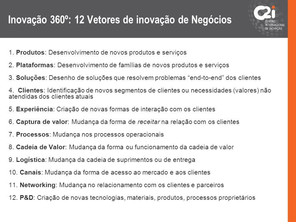 Inovação 360º: 12 Vetores de inovação de Negócios 1. Produtos: Desenvolvimento de novos produtos e serviços 2. Plataformas: Desenvolvimento de família