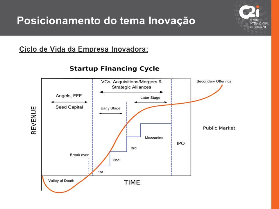 Posicionamento do tema Inovação Ciclo de Vida da Empresa Inovadora: