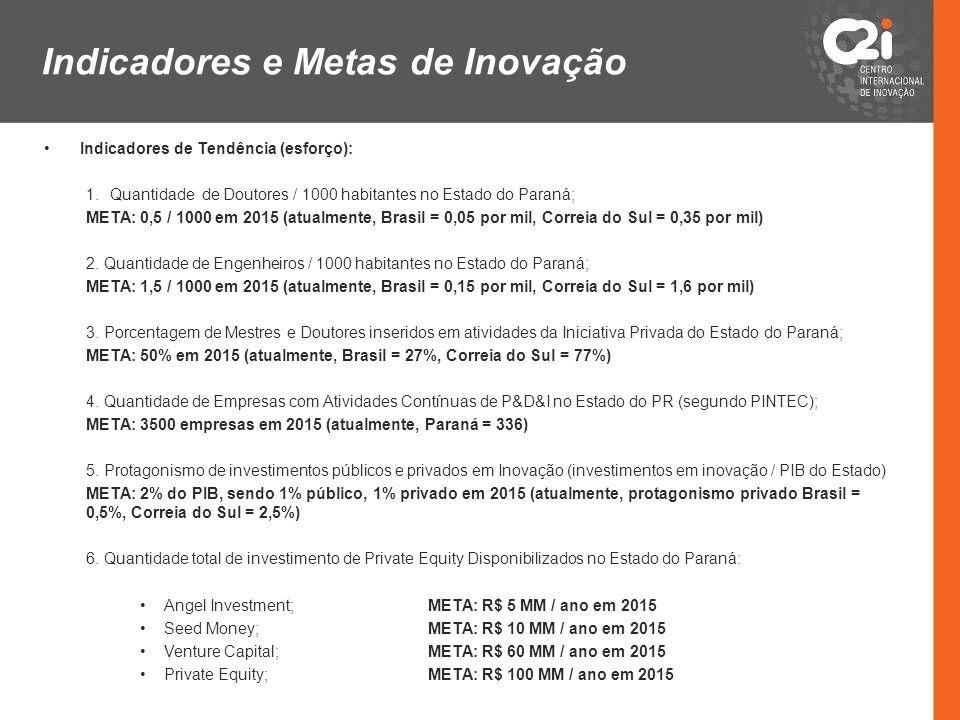 Indicadores e Metas de Inovação Indicadores de Tendência (esforço): 1.Quantidade de Doutores / 1000 habitantes no Estado do Paraná; META: 0,5 / 1000 e