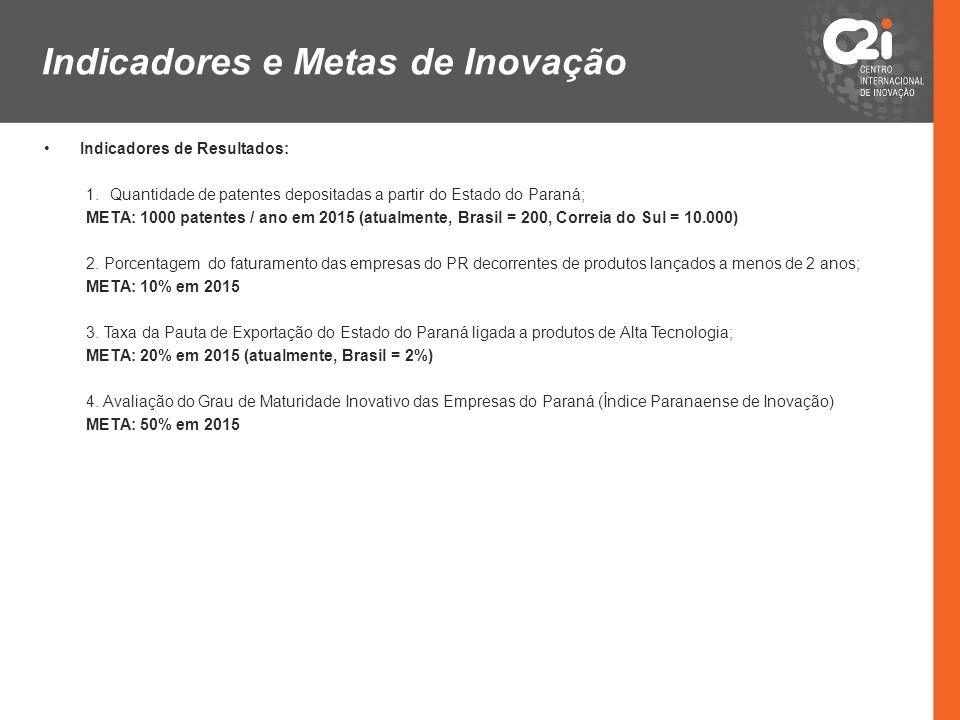 Indicadores e Metas de Inovação Indicadores de Resultados: 1.Quantidade de patentes depositadas a partir do Estado do Paraná; META: 1000 patentes / an