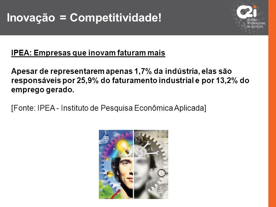 IPEA: Empresas que inovam faturam mais Apesar de representarem apenas 1,7% da indústria, elas são responsáveis por 25,9% do faturamento industrial e p