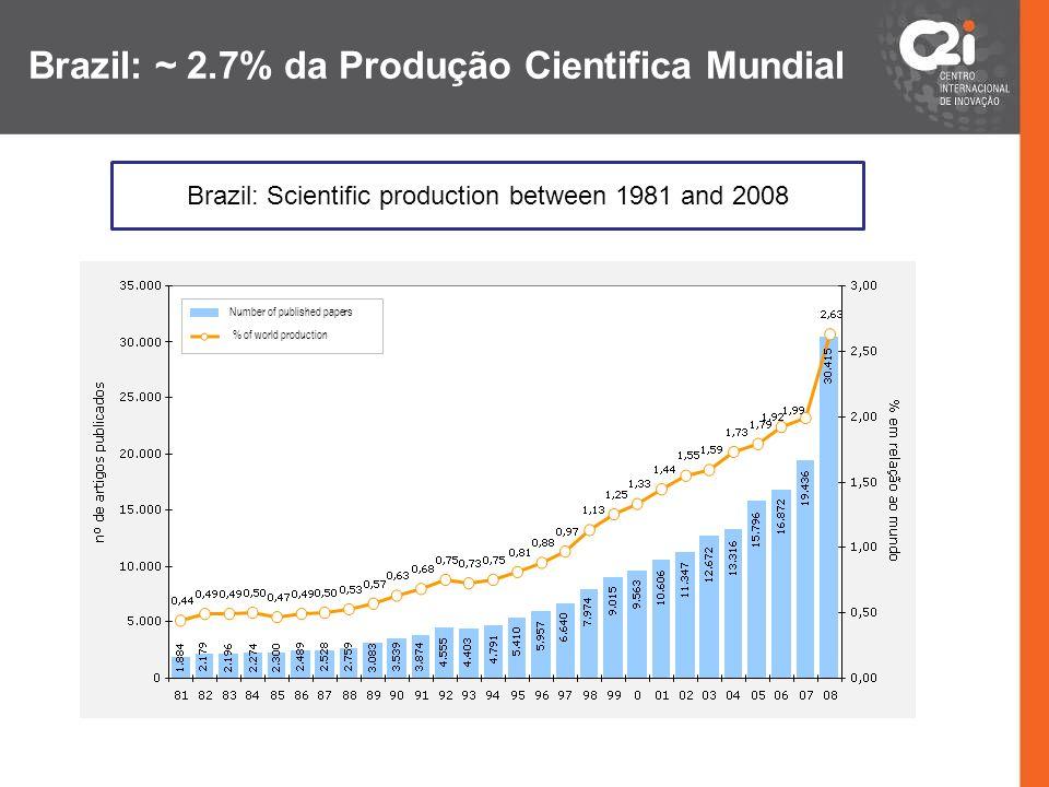 Indicadores e Metas de Inovação Indicadores de Tendência (esforço): 1.Quantidade de Doutores / 1000 habitantes no Estado do Paraná; META: 0,5 / 1000 em 2015 (atualmente, Brasil = 0,05 por mil, Correia do Sul = 0,35 por mil) 2.
