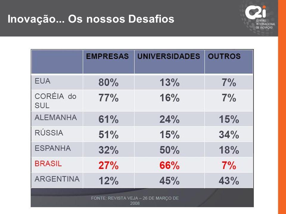 Indicadores e Metas de Inovação Indicadores de Resultados: 1.Quantidade de patentes depositadas a partir do Estado do Paraná; META: 1000 patentes / ano em 2015 (atualmente, Brasil = 200, Correia do Sul = 10.000) 2.