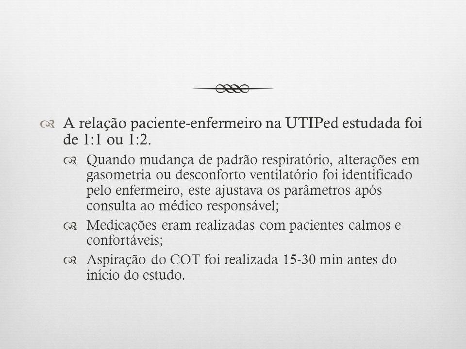 A relação paciente-enfermeiro na UTIPed estudada foi de 1:1 ou 1:2. Quando mudança de padrão respiratório, alterações em gasometria ou desconforto ven